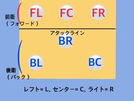 フォーメーション図1