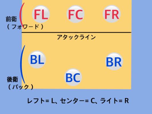 フォーメーション図2