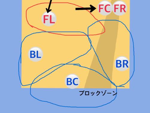 フォーメーション図3