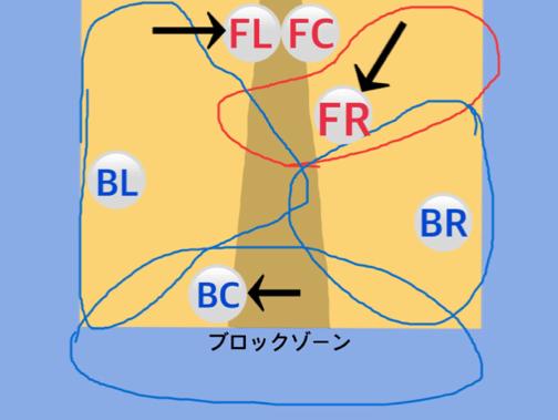 フォーメーション図4