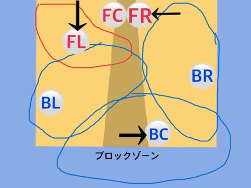 フォーメーション図5