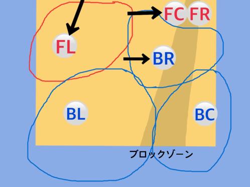 フォーメーション図6