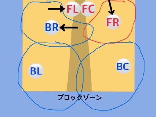 フォーメーション図7