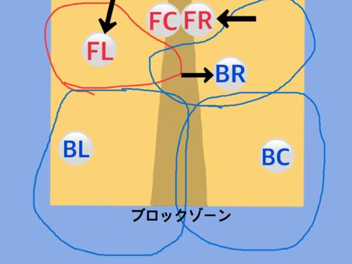 フォーメーション図8