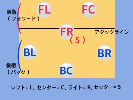 フォーメーション図9