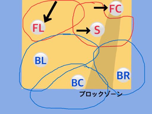 フォーメーション図10