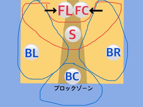 フォーメーション図11