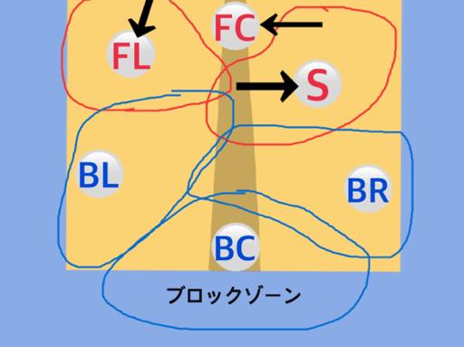 フォーメーション図12