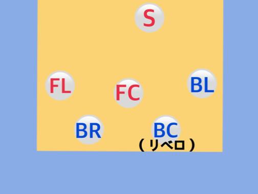 フォーメーション図13