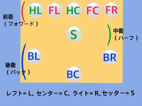 フォーメーション図15