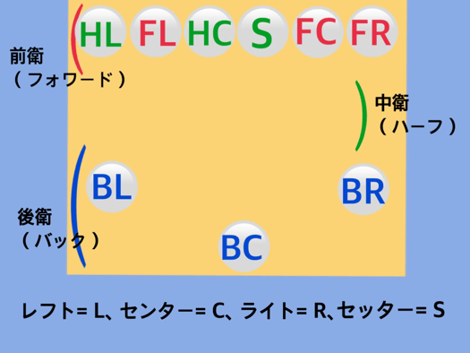 フォーメーション図18