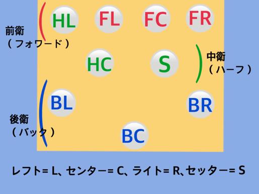 フォーメーション図20